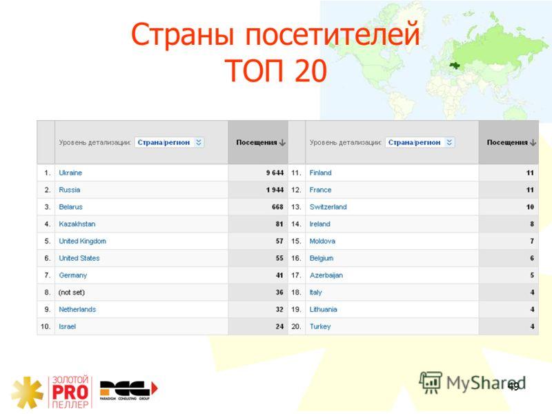 49 Страны посетителей ТОП 20