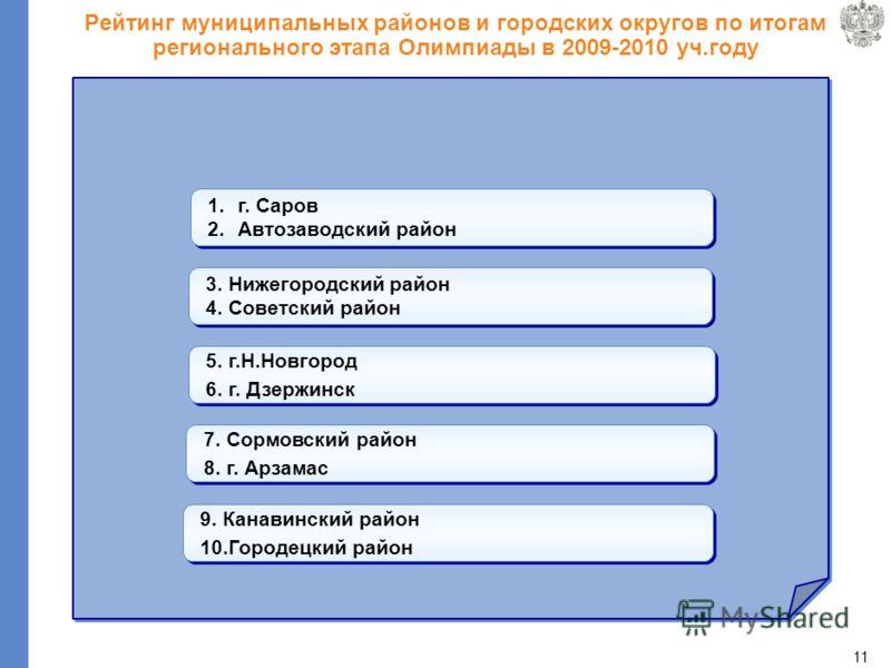 10 Итоги проведения регионального этапа всероссийской олимпиады школьников за два года