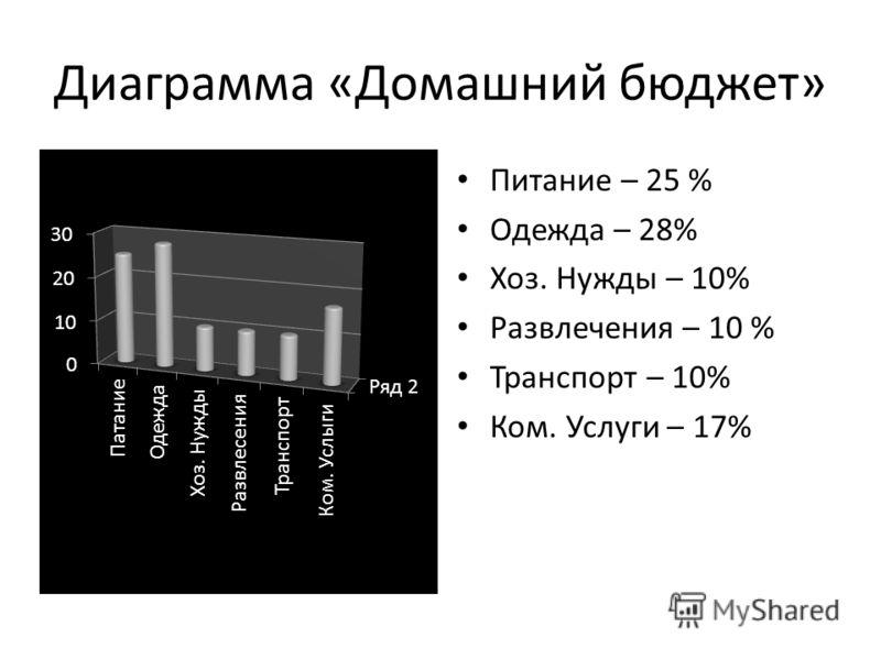 Диаграмма «Домашний бюджет» Питание – 25 % Одежда – 28% Хоз. Нужды – 10% Развлечения – 10 % Транспорт – 10% Ком. Услуги – 17%