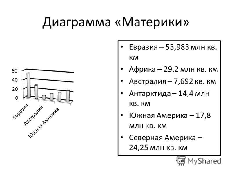 Диаграмма «Материки» Евразия – 53,983 млн кв. км Африка – 29,2 млн кв. км Австралия – 7,692 кв. км Антарктида – 14,4 млн кв. км Южная Америка – 17,8 млн кв. км Северная Америка – 24,25 млн кв. км