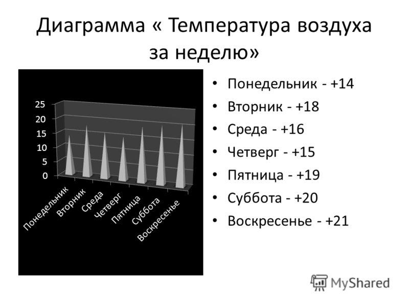 Диаграмма « Температура воздуха за неделю» Понедельник - +14 Вторник - +18 Среда - +16 Четверг - +15 Пятница - +19 Суббота - +20 Воскресенье - +21