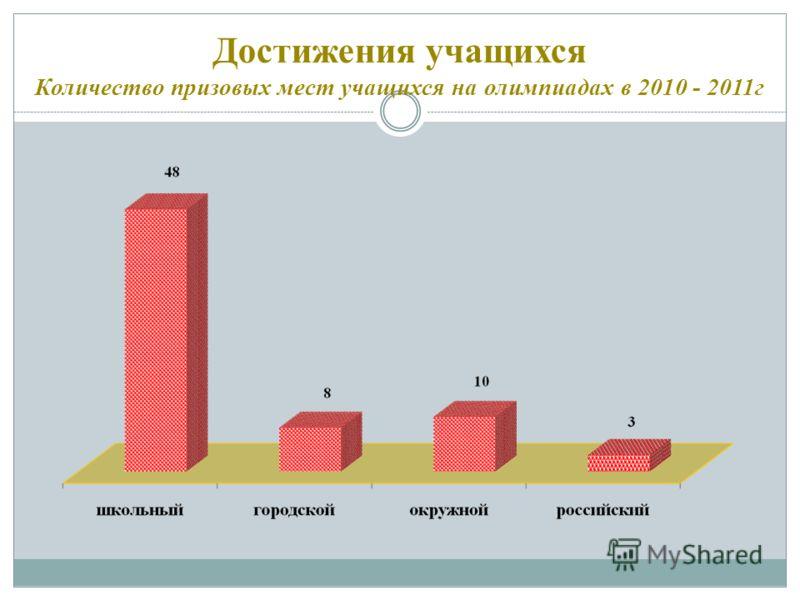 Достижения учащихся Количество призовых мест учащихся на олимпиадах в 2010 - 2011г