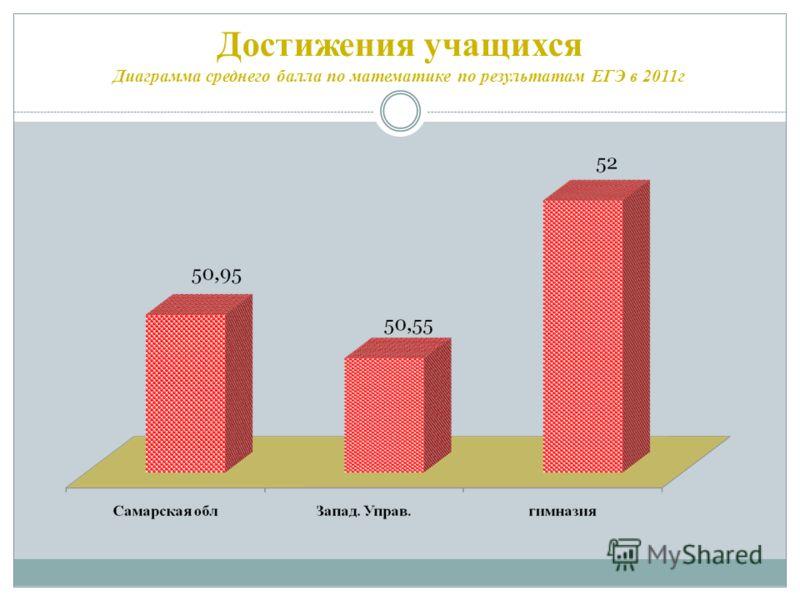 Достижения учащихся Диаграмма среднего балла по математике по результатам ЕГЭ в 2011г