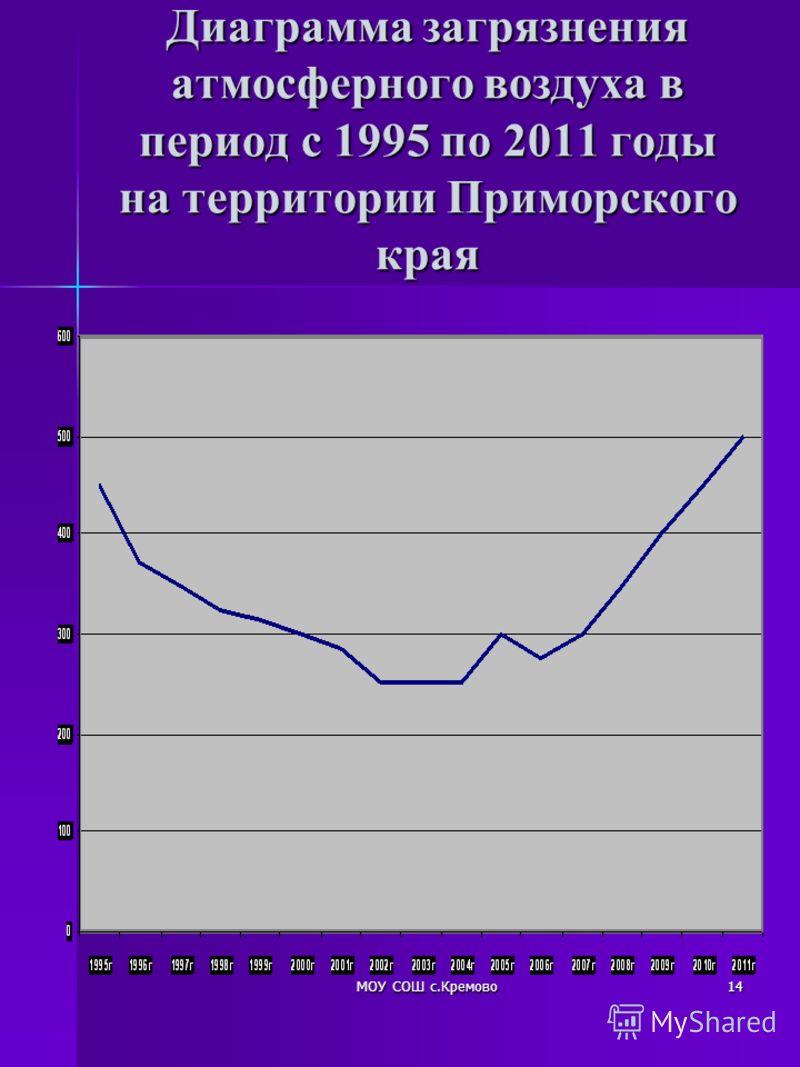 МОУ СОШ с.Кремово14 Диаграмма загрязнения атмосферного воздуха в период с 1995 по 2011 годы на территории Приморского края