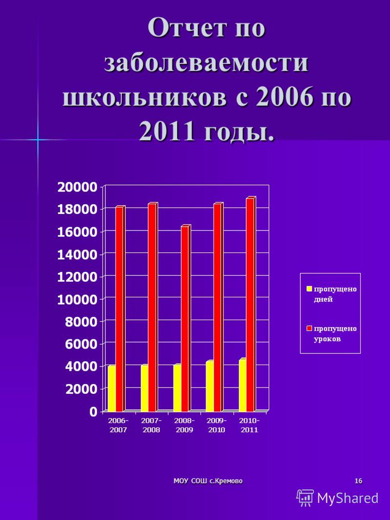 МОУ СОШ с.Кремово16 Отчет по заболеваемости школьников с 2006 по 2011 годы.