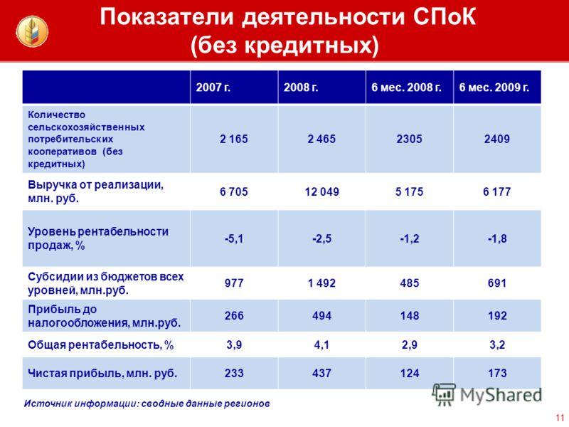 Показатели деятельности СПоК (без кредитных) 11 2007 г.2008 г.6 мес. 2008 г.6 мес. 2009 г. Количество сельскохозяйственных потребительских кооперативов (без кредитных) 2 1652 46523052409 Выручка от реализации, млн. руб. 6 70512 0495 1756 177 Уровень