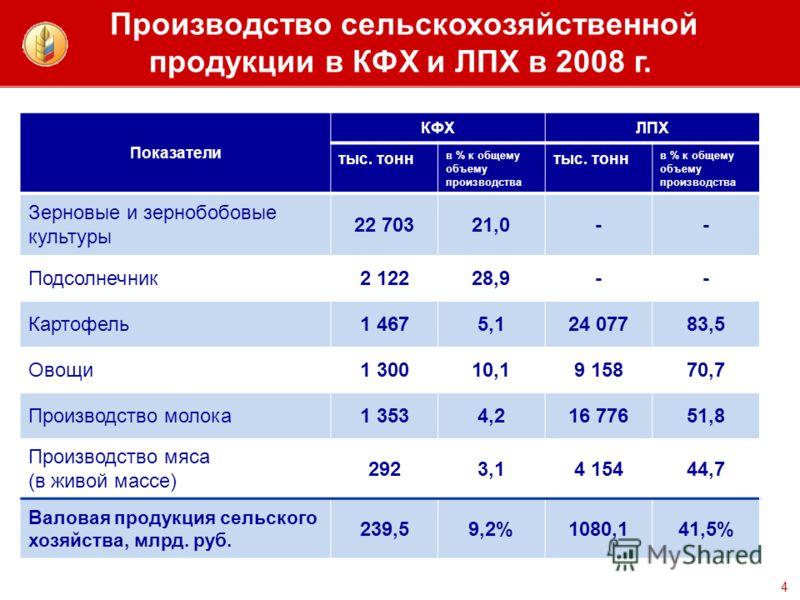 Производство сельскохозяйственной продукции в КФХ и ЛПХ в 2008 г. 4 Показатели КФХЛПХ тыс. тонн в % к общему объему производства тыс. тонн в % к общему объему производства Зерновые и зернобобовые культуры 22 70321,0-- Подсолнечник2 12228,9-- Картофел
