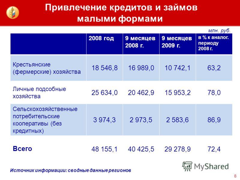 Привлечение кредитов и займов малыми формами 8 2008 год9 месяцев 2008 г. 9 месяцев 2009 г. в % к аналог. периоду 2008 г. Крестьянские (фермерские) хозяйства 18 546,816 989,010 742,163,2 Личные подсобные хозяйства 25 634,020 462,915 953,278,0 Сельскох