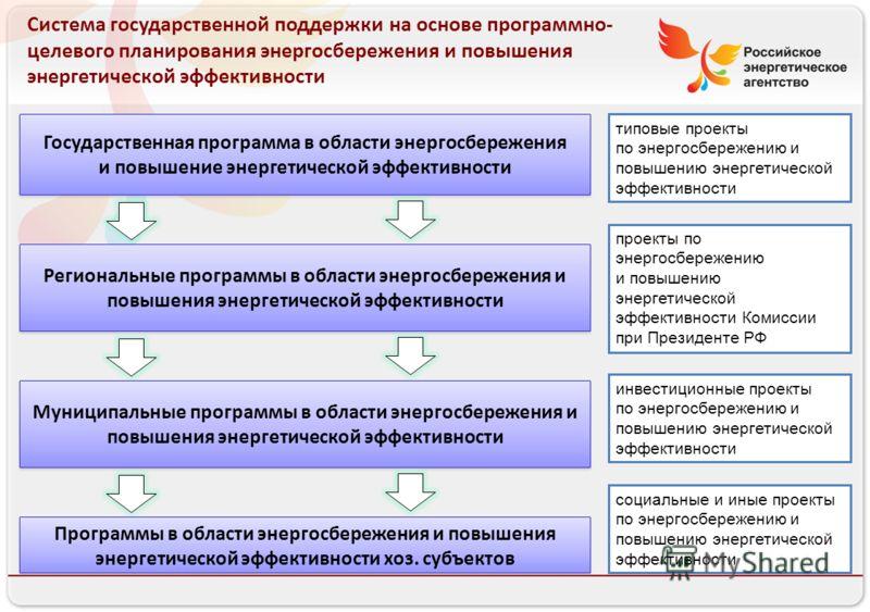 Российское энергетическое агентство 13.08.10 Система государственной поддержки на основе программно- целевого планирования энергосбережения и повышения энергетической эффективности Государственная программа в области энергосбережения и повышение энер