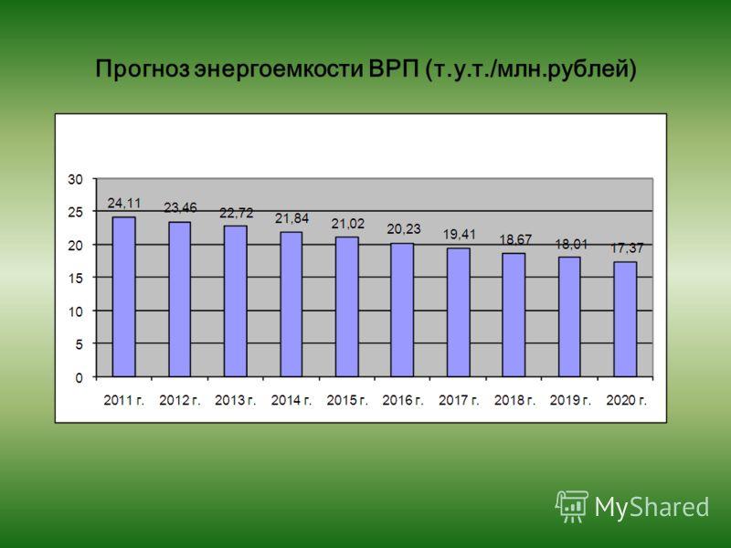 Прогноз энергоемкости ВРП (т.у.т./млн.рублей)