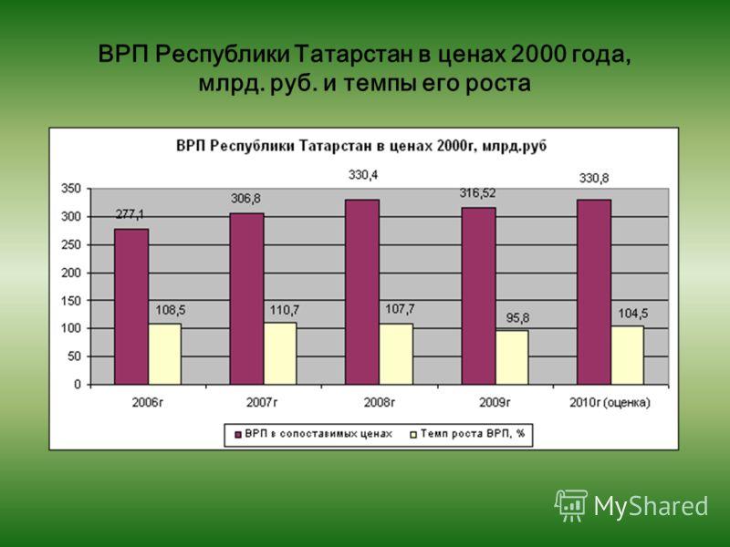ВРП Республики Татарстан в ценах 2000 года, млрд. руб. и темпы его роста