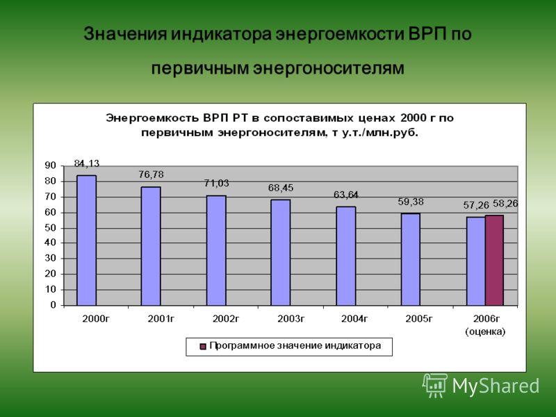 Значения индикатора энергоемкости ВРП по первичным энергоносителям