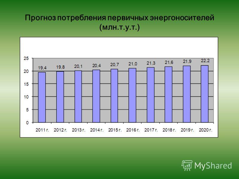 Прогноз потребления первичных энергоносителей (млн.т.у.т.)