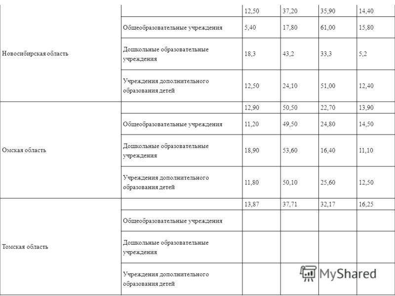 Новосибирская область 12,5037,2035,9014,40 Общеобразовательные учреждения5,4017,8061,0015,80 Дошкольные образовательные учреждения 18,343,233,35,2 Учреждения дополнительного образования детей 12,5024,1051,0012,40 Омская область 12,9050,5022,7013,90 О
