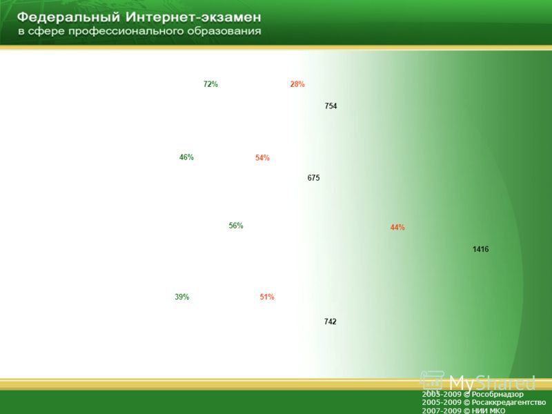 2005-2009 © Рособрнадзор 2005-2009 © Росаккредагентство 2007-2009 © НИИ МКО 39% 46% 72% 754 675 1416 742 56% 28% 54% 44% 51%