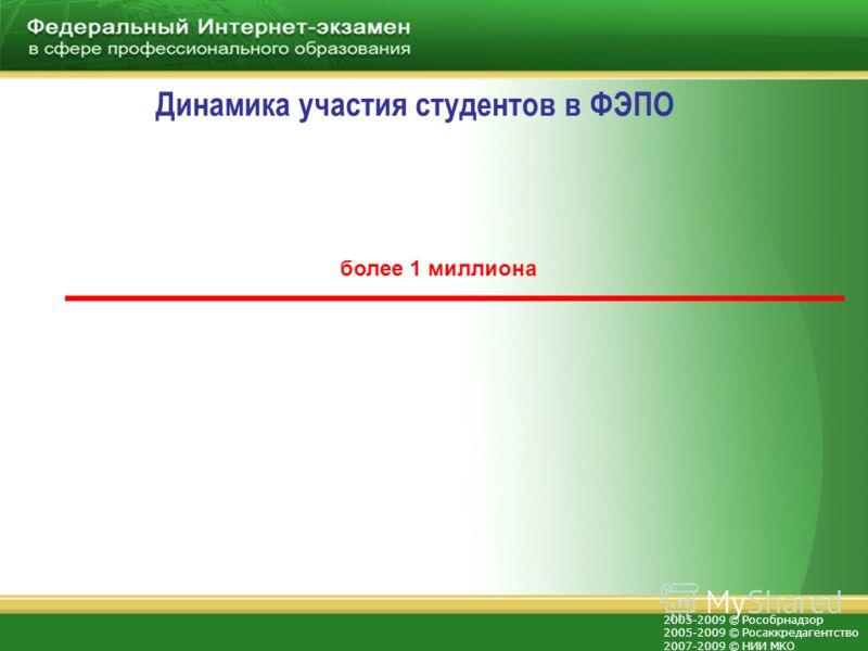 2005-2009 © Рособрнадзор 2005-2009 © Росаккредагентство 2007-2009 © НИИ МКО Динамика участия студентов в ФЭПО более 1 миллиона