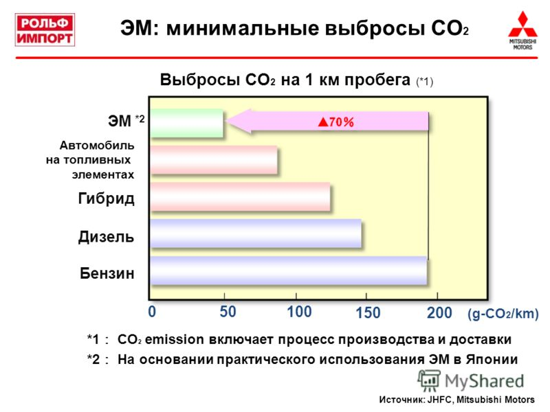 ЭМ *2 Дизель Гибрид Бензин Выбросы CO 2 на 1 км пробега (*1) Источник: JHFC, Mitsubishi Motors Автомобиль на топливных элементах *1 CO 2 emission включает процесс производства и доставки *2 На основании практического использования ЭМ в Японии 050100