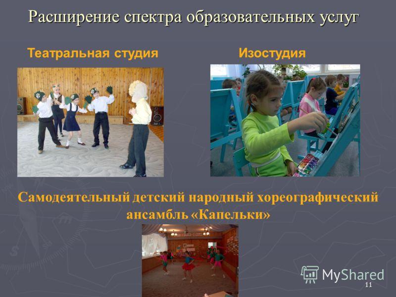 Расширение спектра образовательных услуг Изостудия 11 Самодеятельный детский народный хореографический ансамбль «Капельки» Театральная студия