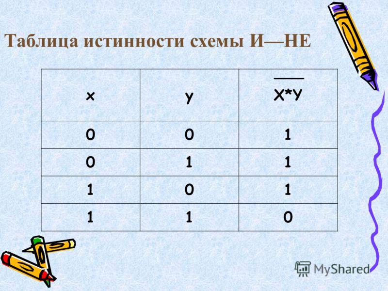 Таблица истинности схемы ИНЕ xyX*Y 001 011 101 110