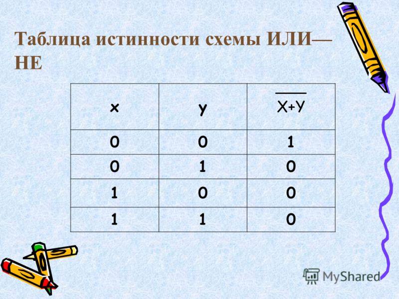 Таблица истинности схемы ИЛИ НЕ xyX+Y 001 010 100 110