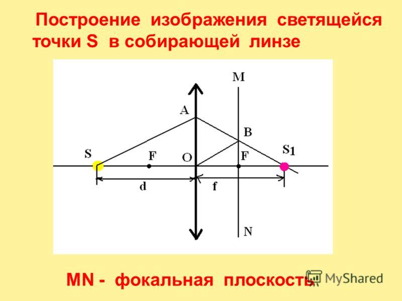 Построение изображения светящейся точки S в собирающей линзе MN - фокальная плоскость