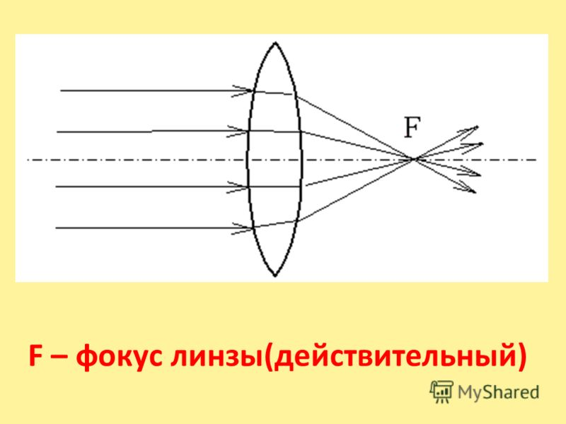 F – фокус линзы(действительный)