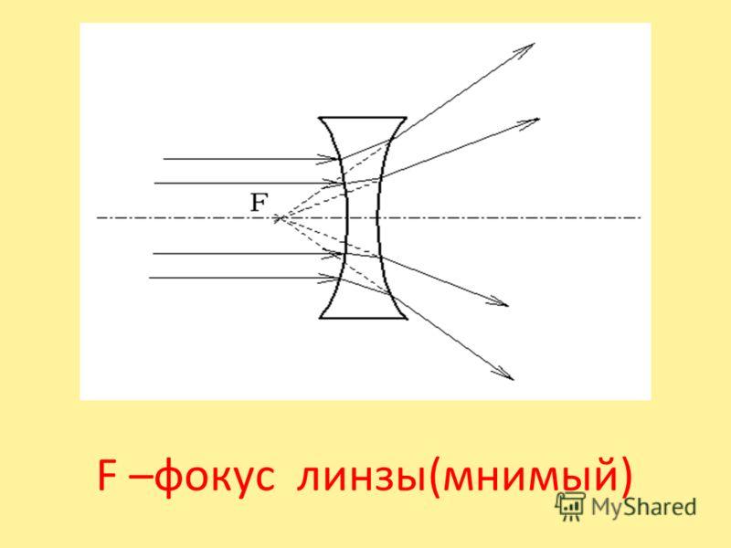 F –фокус линзы(мнимый)