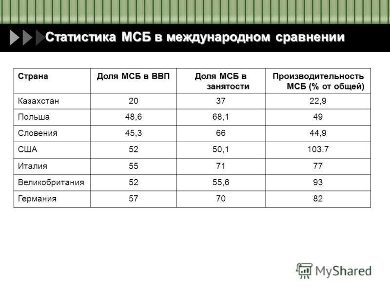 Статистика МСБ в международном сравнении Страна Доля МСБ в ВВП Доля МСБ в занятости Производительность МСБ (% от общей) Казахстан203722,9 Польша48,668,149 Словения45,36644,9 США5250,1103.7 Италия557177 Великобритания5255,693 Германия577082