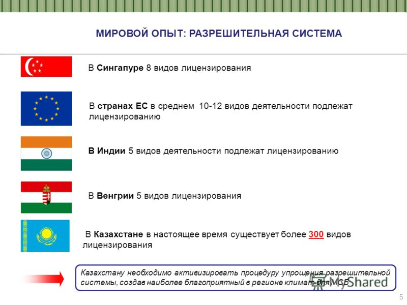 5 В Сингапуре 8 видов лицензирования В Индии 5 видов деятельности подлежат лицензированию МИРОВОЙ ОПЫТ: РАЗРЕШИТЕЛЬНАЯ СИСТЕМА В странах ЕС в среднем 10-12 видов деятельности подлежат лицензированию В Казахстане в настоящее время существует более 300