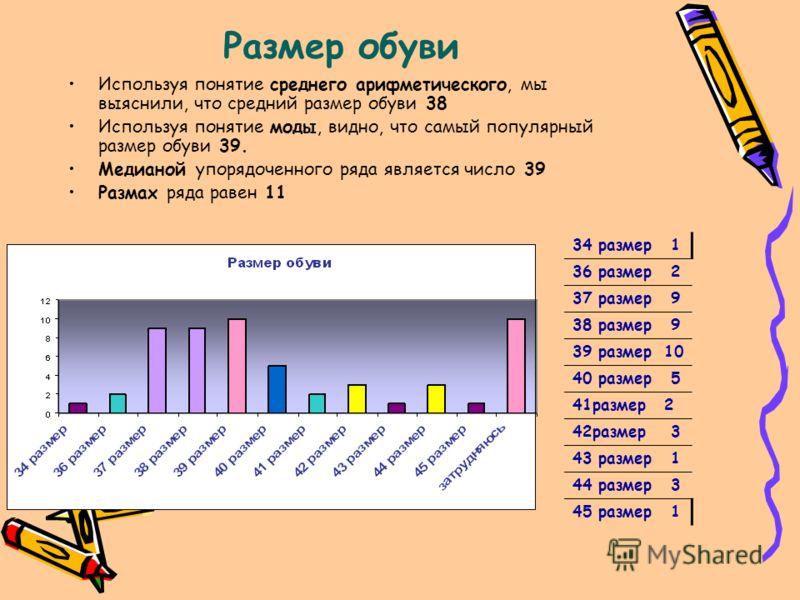 Размер обуви Используя понятие среднего арифметического, мы выяснили, что средний размер обуви 38 Используя понятие моды, видно, что самый популярный размер обуви 39. Медианой упорядоченного ряда является число 39 Размах ряда равен 11 34 размер 1 36