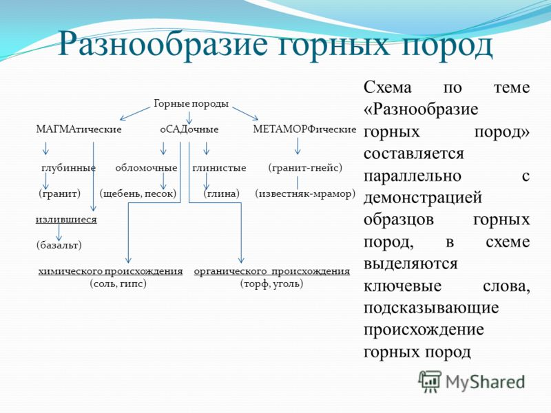Разнообразие горных пород Горные породы МАГМАтические оСАДочные МЕТАМОРФические глубинные обломочные глинистые (гранит-гнейс) (гранит) (щебень, песок) (глина) (известняк-мрамор) излившиеся (базальт) химического происхождения органического происхожден
