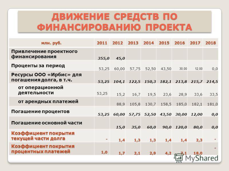 ДВИЖЕНИЕ СРЕДСТВ ПО ФИНАНСИРОВАНИЮ ПРОЕКТА млн. руб. 20112012201320142015201620172018 Привлечение проектного финансирования 355,045,0 Проценты за период 53,2560,0057,7552,5043,50 30,0012,00 0,0 Ресурсы ООО «Ирбис» для погашения долга, в т.ч. 53,25104