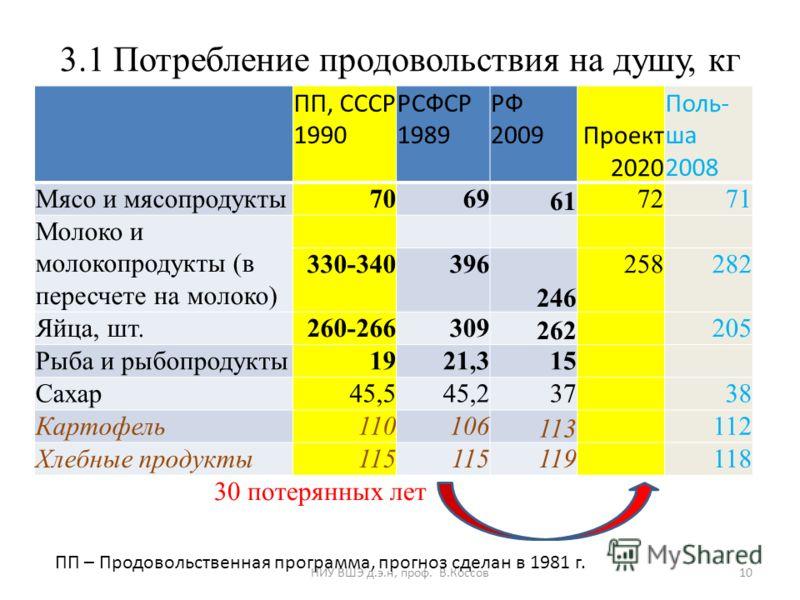 3.1 Потребление продовольствия на душу, кг ПП, СССР 1990 РСФСР 1989 РФ 2009 Проект 2020 Поль- ша 2008 Мясо и мясопродукты7069 61 7271 Молоко и молокопродукты (в пересчете на молоко) 330-340396 246 258282 Яйца, шт.260-266309 262 205 Рыба и рыбопродукт