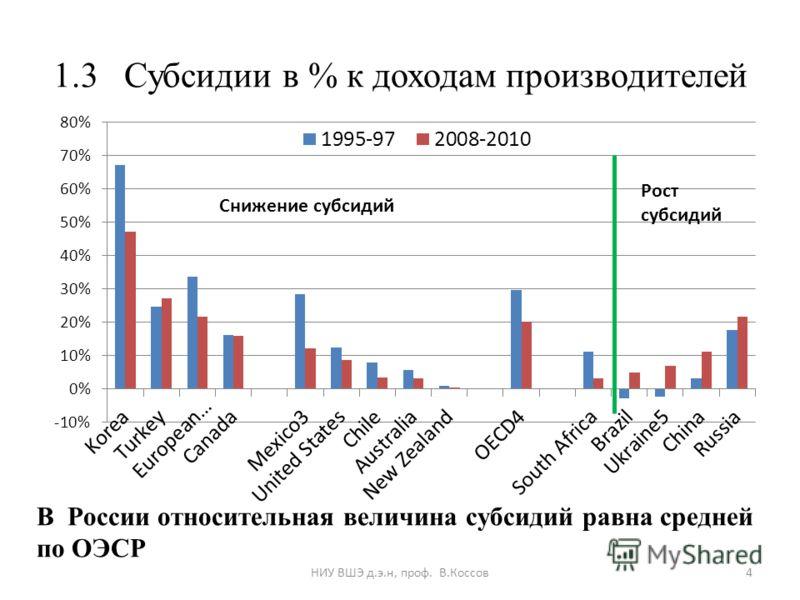 1.3 Субсидии в % к доходам производителей В России относительная величина субсидий равна средней по ОЭСР 4НИУ ВШЭ д.э.н, проф. В.Коссов
