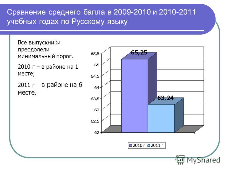 Сравнение среднего балла в 2009-2010 и 2010-2011 учебных годах по Русскому языку Все выпускники преодолели минимальный порог. 2010 г – в районе на 1 месте; 2011 г – в районе на 6 месте.