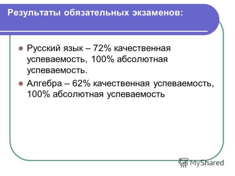 Результаты обязательных экзаменов: Русский язык – 72% качественная успеваемость, 100% абсолютная успеваемость. Алгебра – 62% качественная успеваемость, 100% абсолютная успеваемость