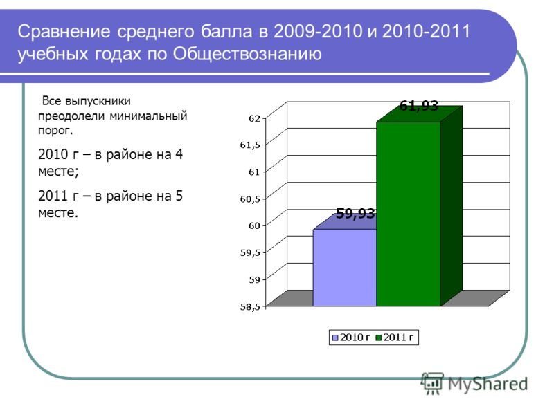Сравнение среднего балла в 2009-2010 и 2010-2011 учебных годах по Обществознанию Все выпускники преодолели минимальный порог. 2010 г – в районе на 4 месте; 2011 г – в районе на 5 месте.