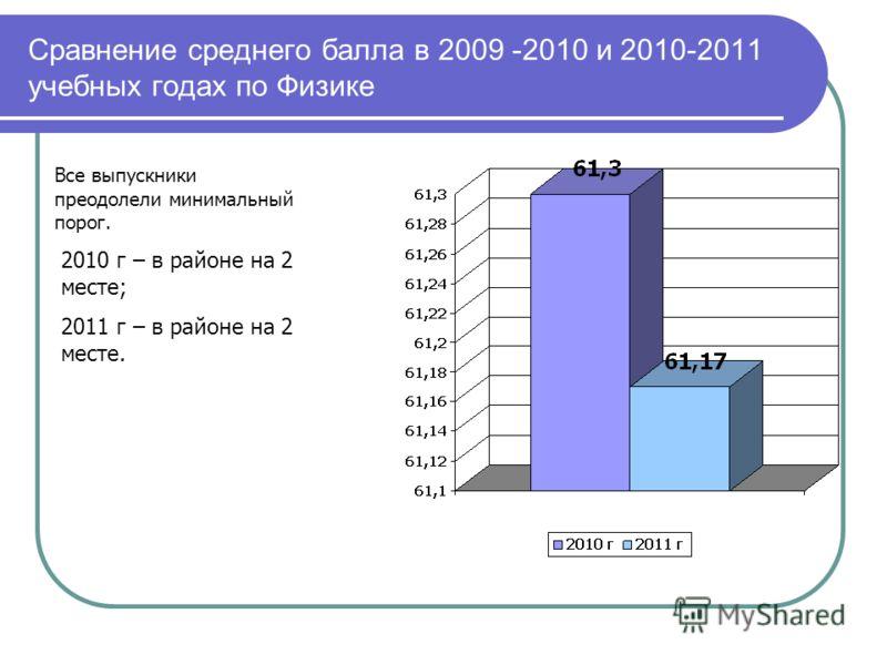 Сравнение среднего балла в 2009 -2010 и 2010-2011 учебных годах по Физике 2010 г – в районе на 2 месте; 2011 г – в районе на 2 месте. Все выпускники преодолели минимальный порог.