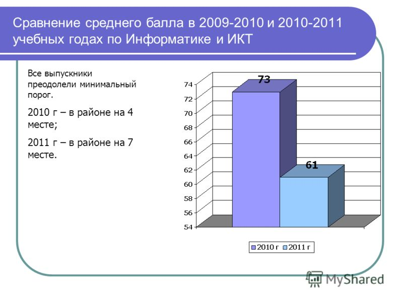 Сравнение среднего балла в 2009-2010 и 2010-2011 учебных годах по Информатике и ИКТ Все выпускники преодолели минимальный порог. 2010 г – в районе на 4 месте; 2011 г – в районе на 7 месте.