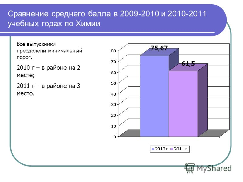 Сравнение среднего балла в 2009-2010 и 2010-2011 учебных годах по Химии Все выпускники преодолели минимальный порог. 2010 г – в районе на 2 месте; 2011 г – в районе на 3 место.