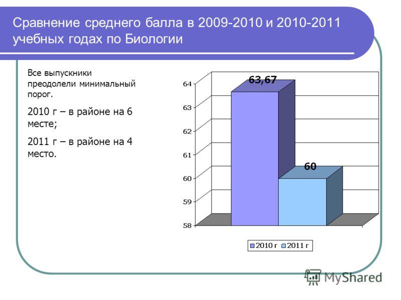 Сравнение среднего балла в 2009-2010 и 2010-2011 учебных годах по Биологии Все выпускники преодолели минимальный порог. 2010 г – в районе на 6 месте; 2011 г – в районе на 4 место.