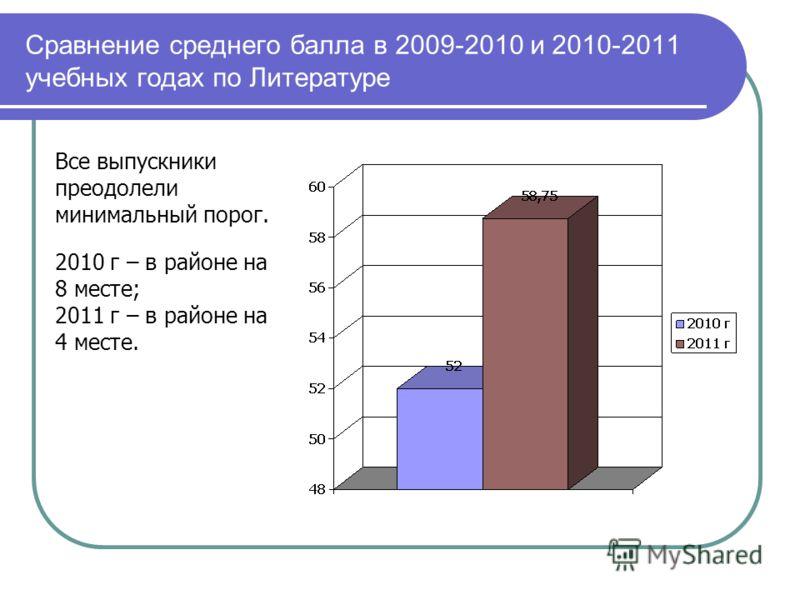 Сравнение среднего балла в 2009-2010 и 2010-2011 учебных годах по Литературе Все выпускники преодолели минимальный порог. 2010 г – в районе на 8 месте; 2011 г – в районе на 4 месте.