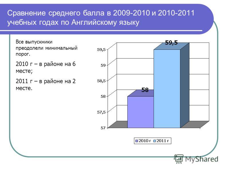 Сравнение среднего балла в 2009-2010 и 2010-2011 учебных годах по Английскому языку Все выпускники преодолели минимальный порог. 2010 г – в районе на 6 месте; 2011 г – в районе на 2 месте.