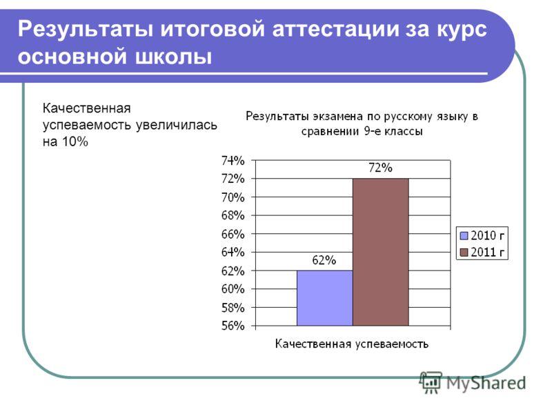 Результаты итоговой аттестации за курс основной школы Качественная успеваемость увеличилась на 10%