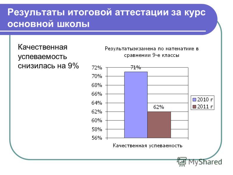 Результаты итоговой аттестации за курс основной школы Качественная успеваемость снизилась на 9%
