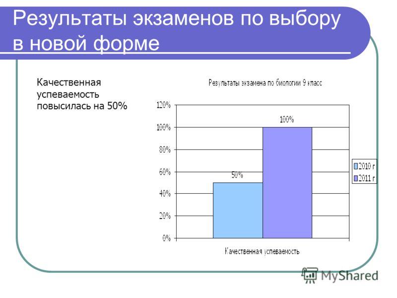 Результаты экзаменов по выбору в новой форме Качественная успеваемость повысилась на 50%