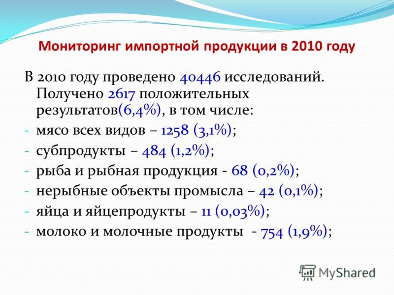 Мониторинг импортной продукции в 2010 году В 2010 году проведено 40446 исследований. Получено 2617 положительных результатов(6,4%), в том числе: - мясо всех видов – 1258 (3,1%); - субпродукты – 484 (1,2%); - рыба и рыбная продукция - 68 (0,2%); - нер