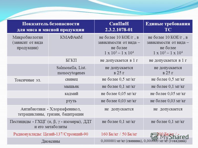 Показатель безопасности для мяса и мясной продукции СанПиН 2.3.2.1078-01 Единые требования ТС Микробиология (зависит от вида продукции) КМАФАнМне более 10 КОЕ/г, в зависимости от вида – не более 1 х 10 3 – 1 х 10 4 не более 10 КОЕ/г, в зависимости от