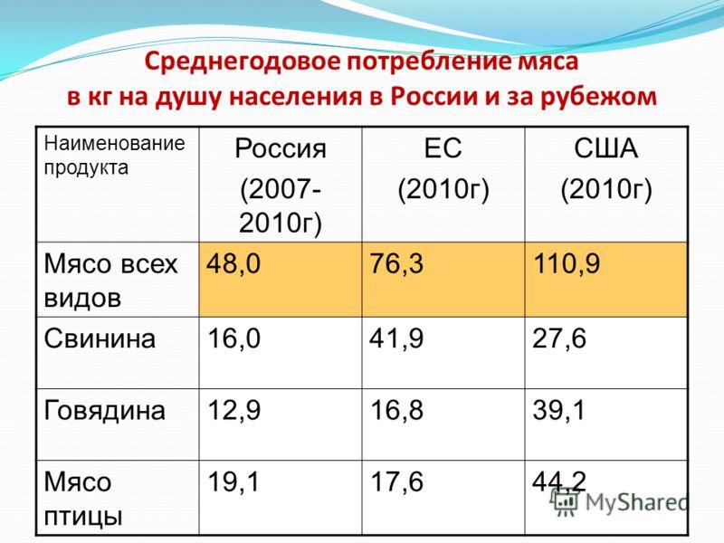 Среднегодовое потребление мяса в кг на душу населения в России и за рубежом Наименование продукта Россия (2007- 2010г) ЕС (2010г) США (2010г) Мясо всех видов 48,076,3110,9 Свинина16,041,927,6 Говядина12,916,839,1 Мясо птицы 19,117,644,2