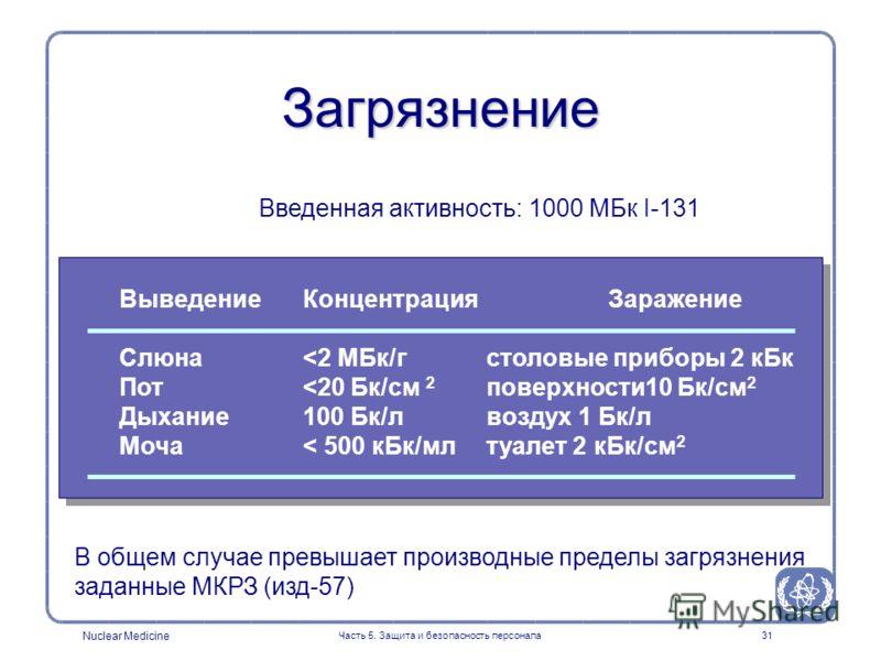 Nuclear Medicine Часть 5. Защита и безопасность персонала31 Загрязнение Выведение Концентрация Заражение Слюна